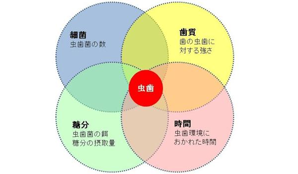 唾液検査 大崎シティデンタルクリニック
